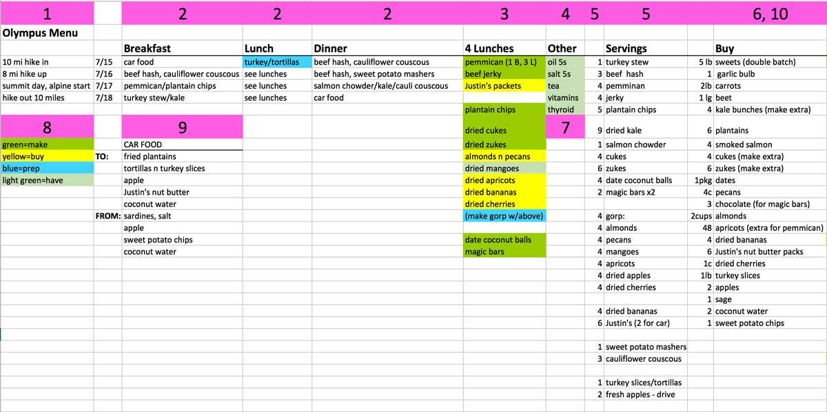 Using a chart to plan your backcountry menu