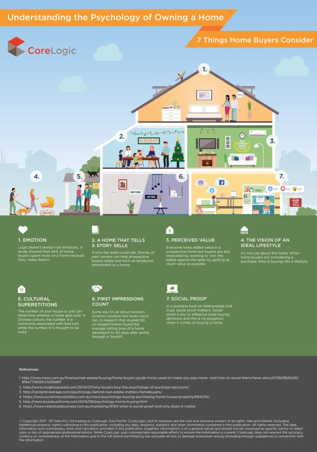 info1 - Top 4 factors that influence home purchase