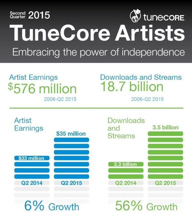 Leading digital music distribution and publishing administration service provider, TuneCore, announced today that TuneCore artists have earned more than $35 million in Q2 of 2015, a 6 percent increase versus the same time in 2014. Since 2006, TuneCore Artists have earned more than $576 million from over 18.7 billion downloads and streams. (PRNewsFoto/TuneCore)