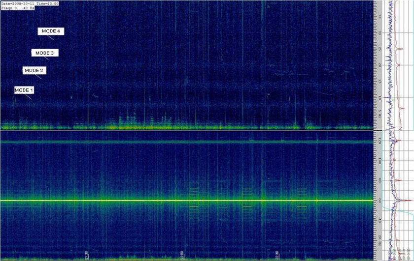 Spectrogram of the Schumann resonances #2