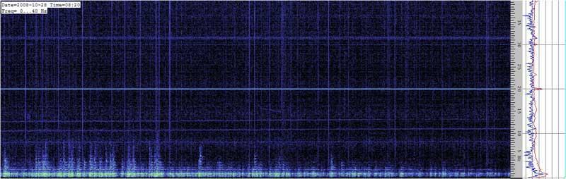 Spectrogram of the Schumann resonances #4