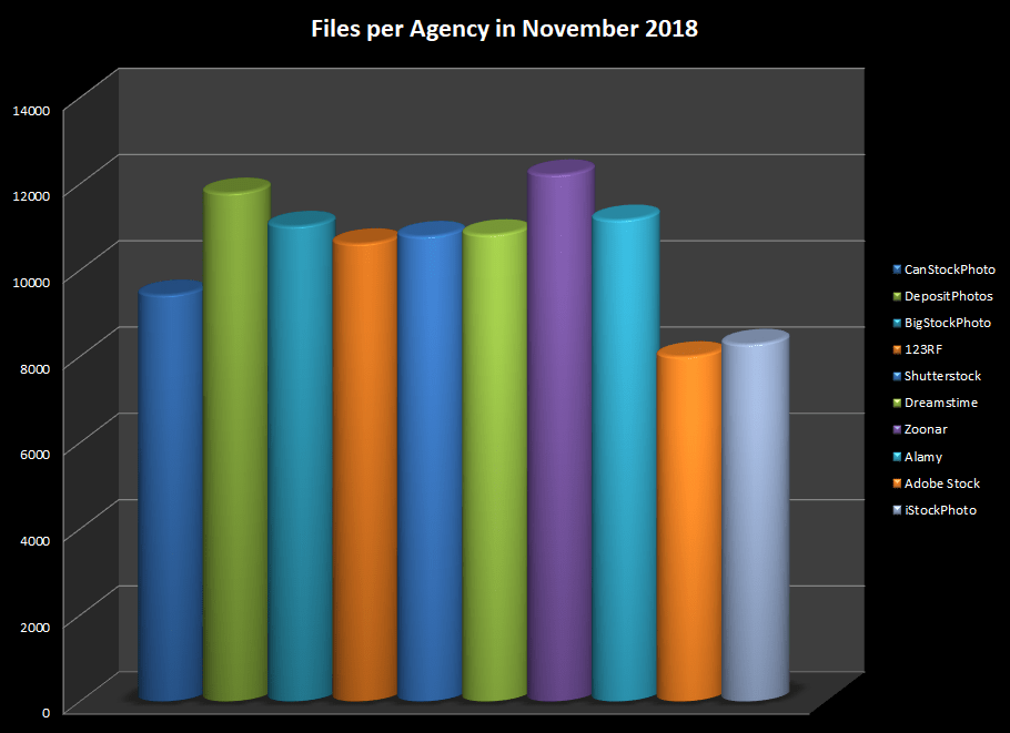 Number of online files on main stock photo agencies