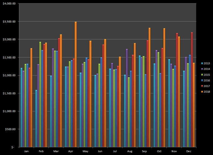 Summary of month by month earnings from stock photography since 2013 through 2018