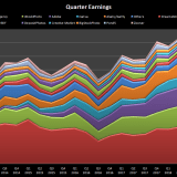 Quarter by quarter earnings from stock photography and selling images online