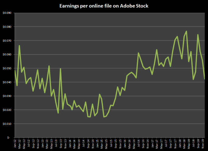 Earnings per image online at Adobe Stock photos