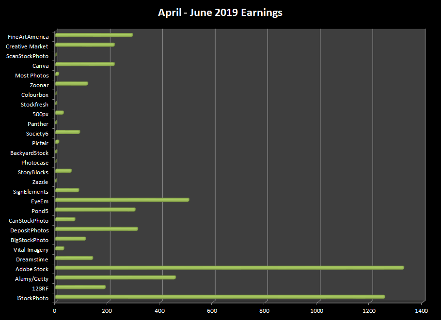 earnings from each of the online microstock agencies that I have images with in the second quarter of 2019