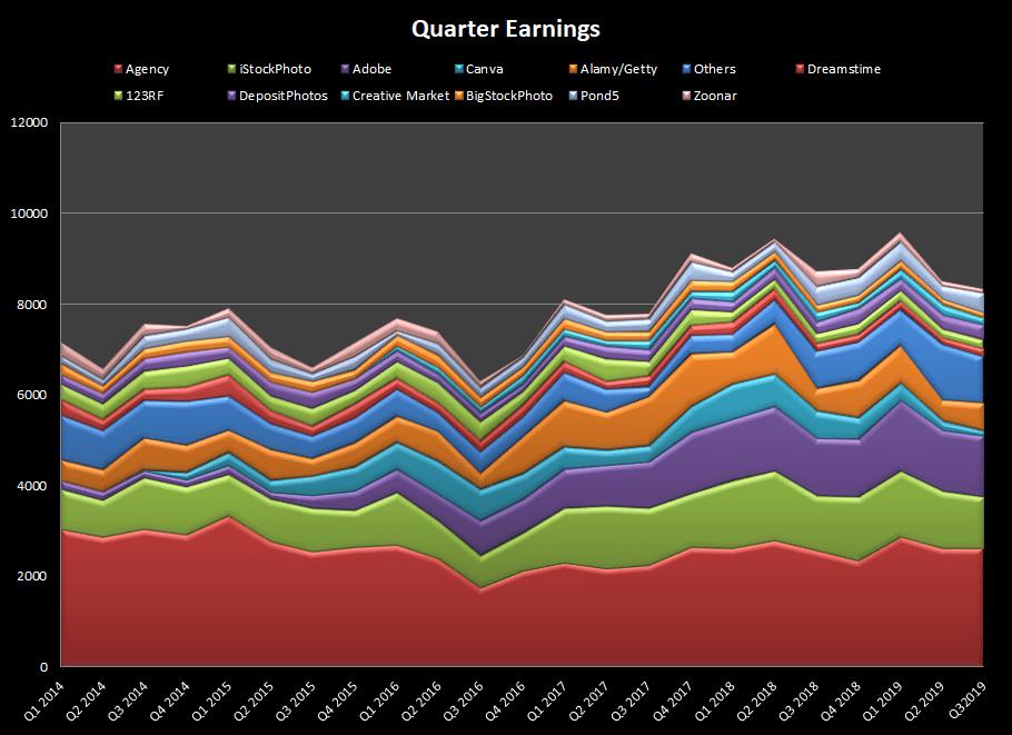 Quarterly Earnings from selling stock photos online in September 2019