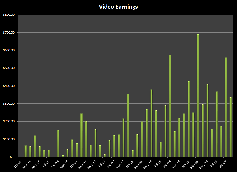Earnings from selling stock video at various microstock agencies in October 2019