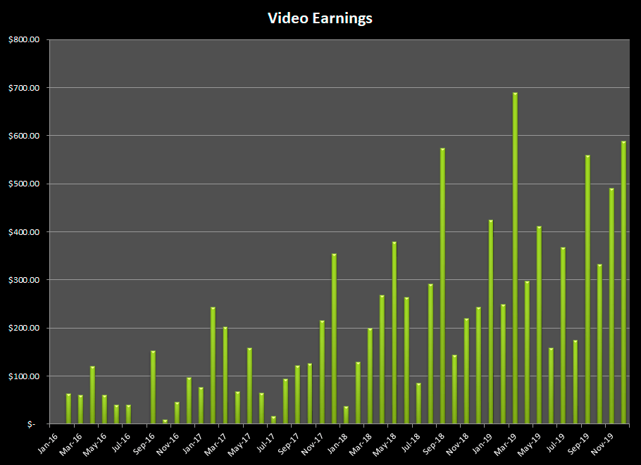 Sales from stock videos through 2019