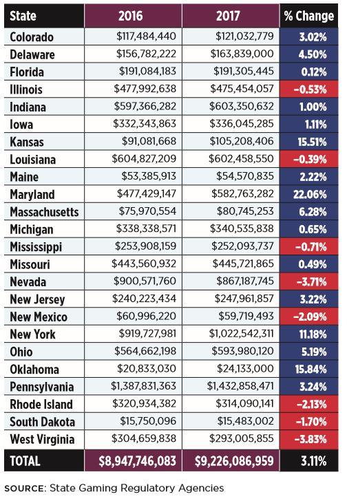 Virginia State Tax >> Virginia Tax On Racinos Among Lowest In U S Bacon S Rebellion