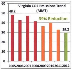 Virginia_CO2_emissions_trend