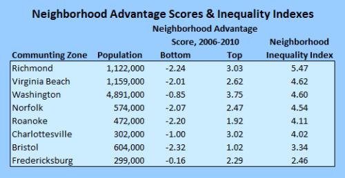 neighborhood_advantage2