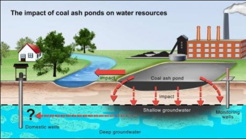 Graphic credit: Environmental Science and Technology