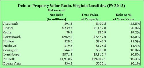 debt_to_value