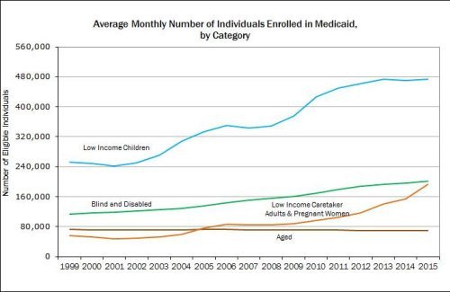 medicaid_enrollment