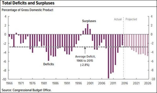 projected_deficits