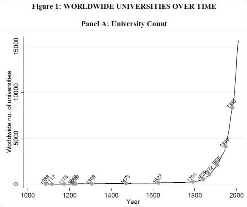 "Source: ""The Economic Impact of Universities: Evidence from Across the Globe"""