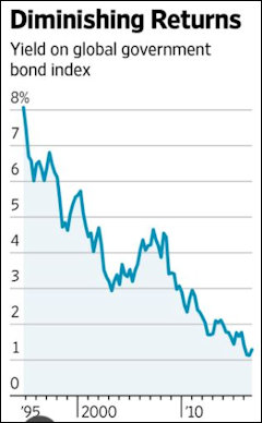 Bond yields have declined steadily for thirty years. As long-term and mid-term bonds expire and get rolled over at lower yields, pension funds generate much lower returns on their bonds portfolios. State and local funding for public pension funds has not kept pace with this market reality. Graphic credit: Wall Street Journal.