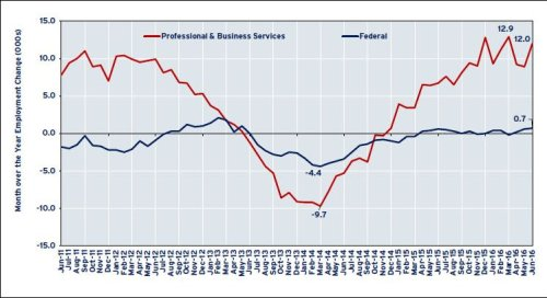 Monthly changes in professional and business services employment and federal employment in Northern Virginia, June 2011 to June 2016. Despite decline in federal spending, the all-important Professional & Business Services sector is performing handsomely.