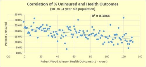 The variability in health insurance by city and county accounts for 30% of the difference in health outcomes. What about the other 70%?