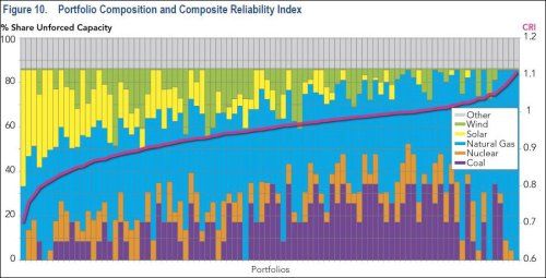 Portfolios with high mixes of coal, nuclear and natural gas have the greatest electric reliability.