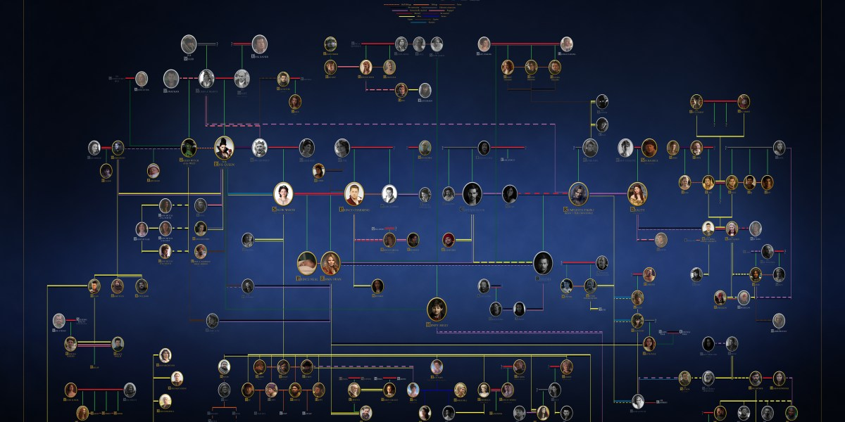 Once Upon A Time connections chart