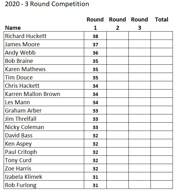 Round 1 results