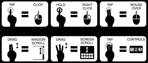 Splashtop Remote Desktop Controls