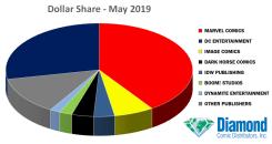 Dati di vendita americani di maggio 2019: incassi