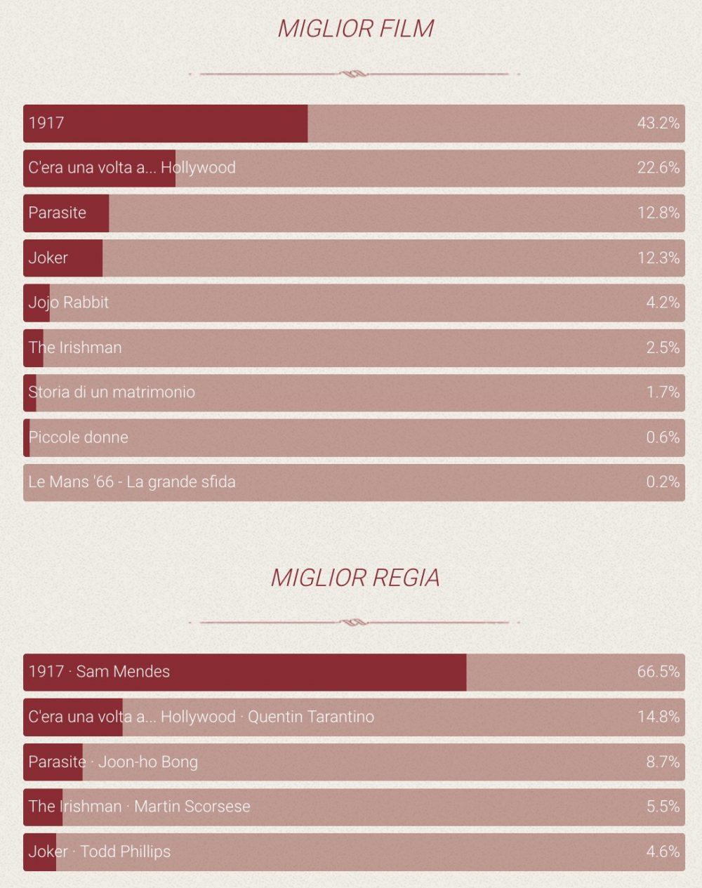 statistiche oscar 2020