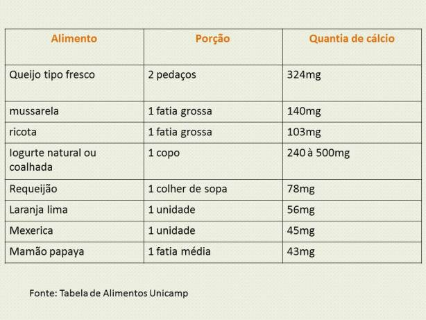 alimentos e porções ricos em cálcio