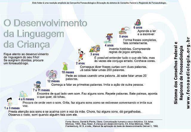 desenvolvimento da fala infantil