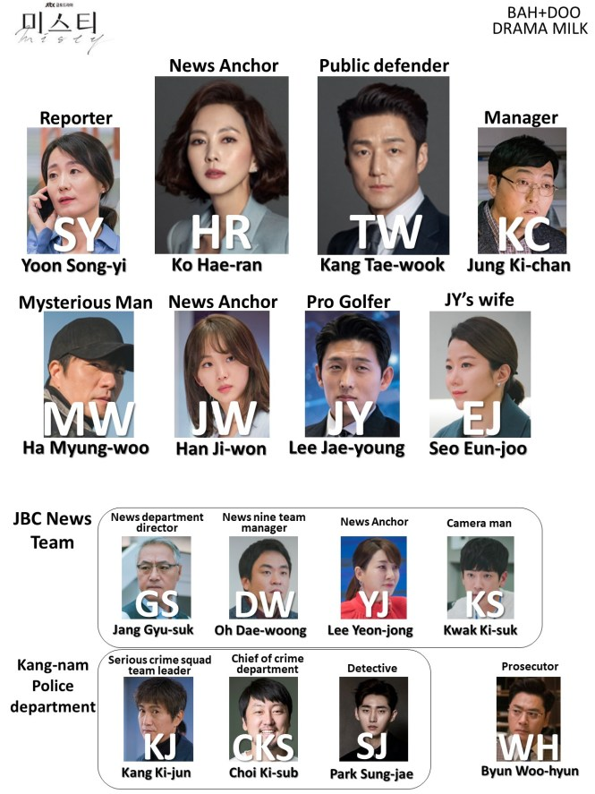 Character Chart for the kdrama Misty