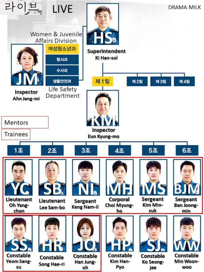 Shorthand Character Chart for the Korean Drama Live on tvN