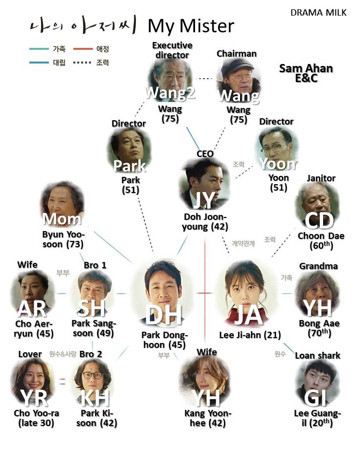 My Ahn Chart : chart, AJUSSHI, MISTER, RECAP, EPISODE, Ahjussi, Mister