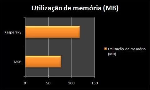 Utilização de memória em MB