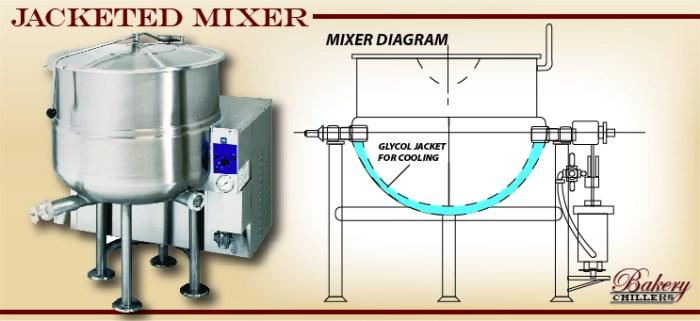 jacketed-mixer