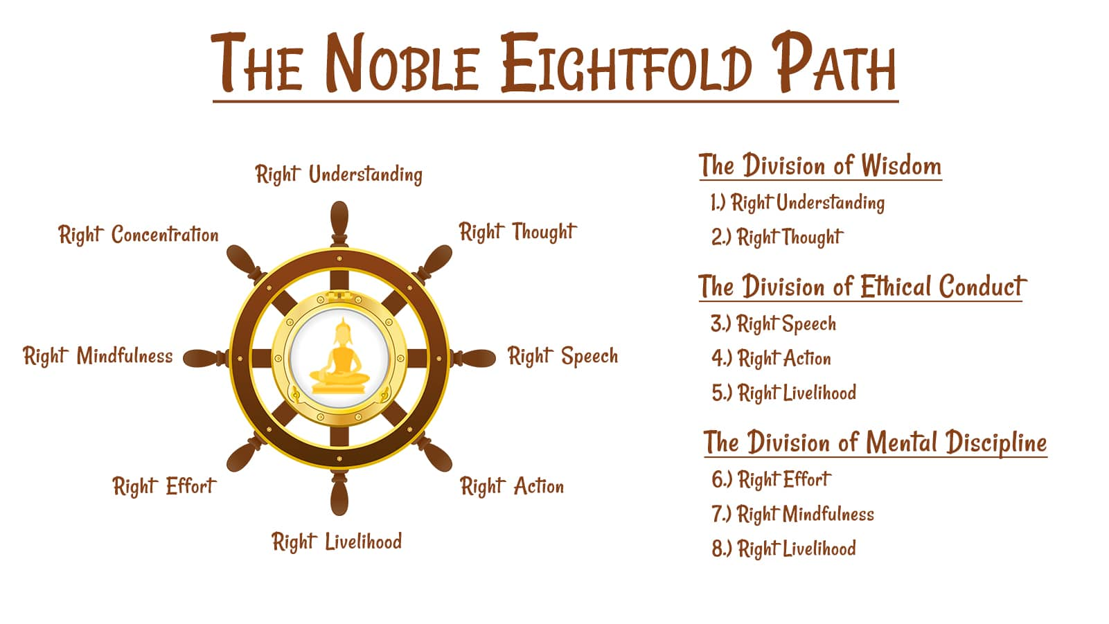 Noble Eightfold Path Overview
