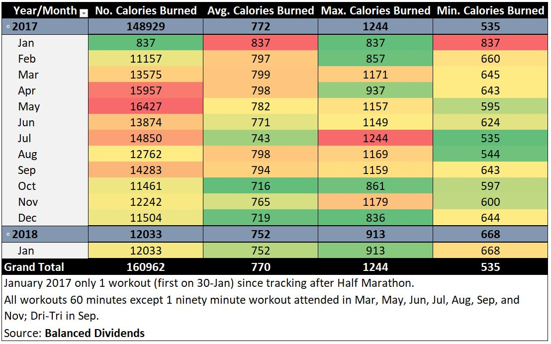 160,962 Calories and 209 Workouts: 365 Days Later - Balanced