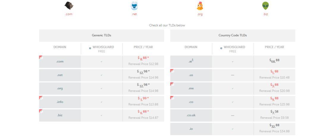 Namecheap TLD domain price