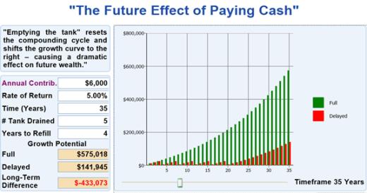 futer cash