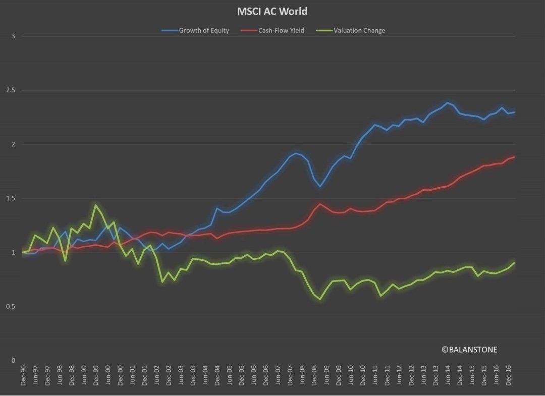MSCI AC Equity Return