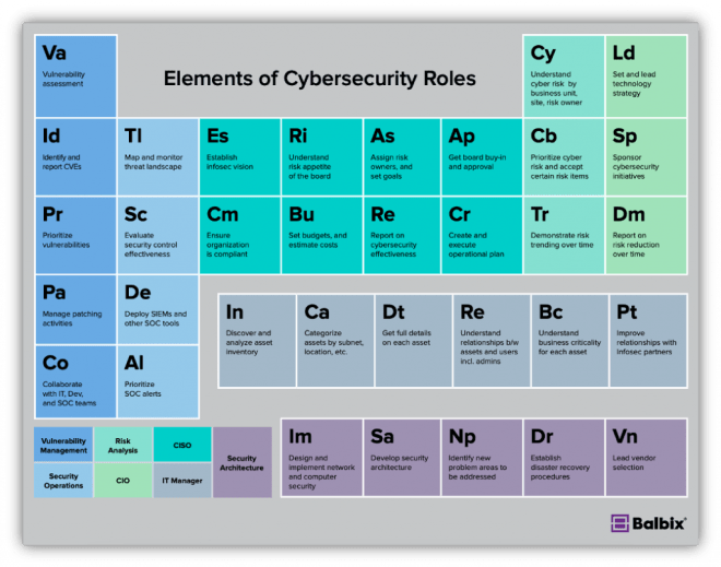 Cybersecurity roles