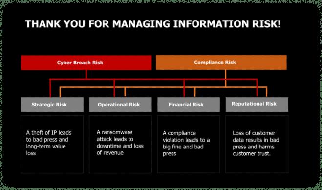 Managing Info Risk