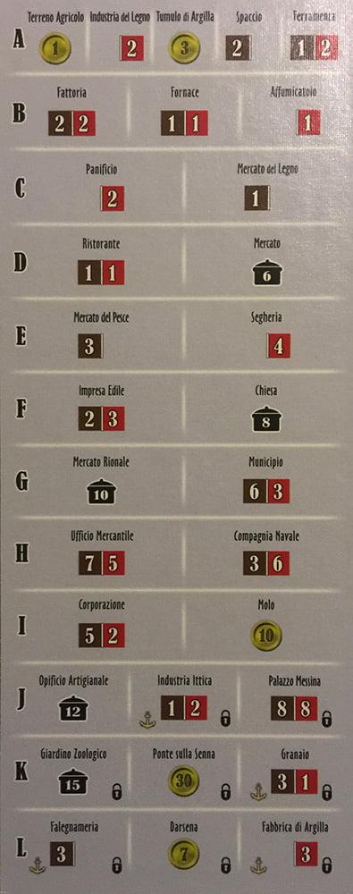 La tabella che riepiloga sinteticamente tutti gli edifici e i rispettivi turni in cui entreranno in gioco.