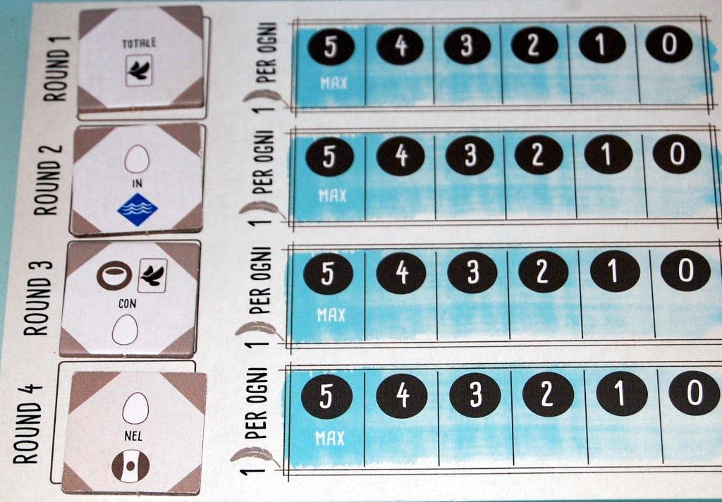 Plancia Blu con 4 obiettivi