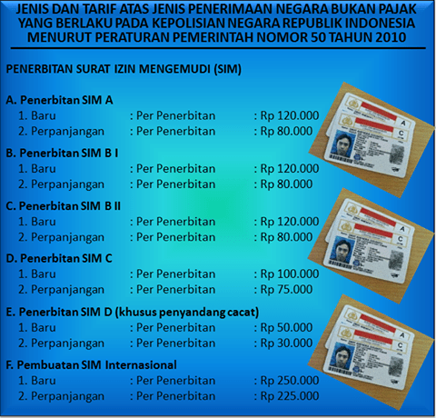 prices for Indonesian drivers license SIM