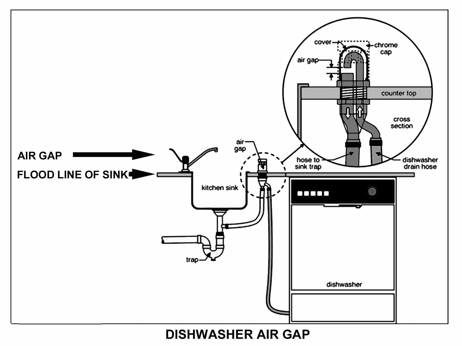 An Air Gap Prevents Contamination To Your Water And Piping System