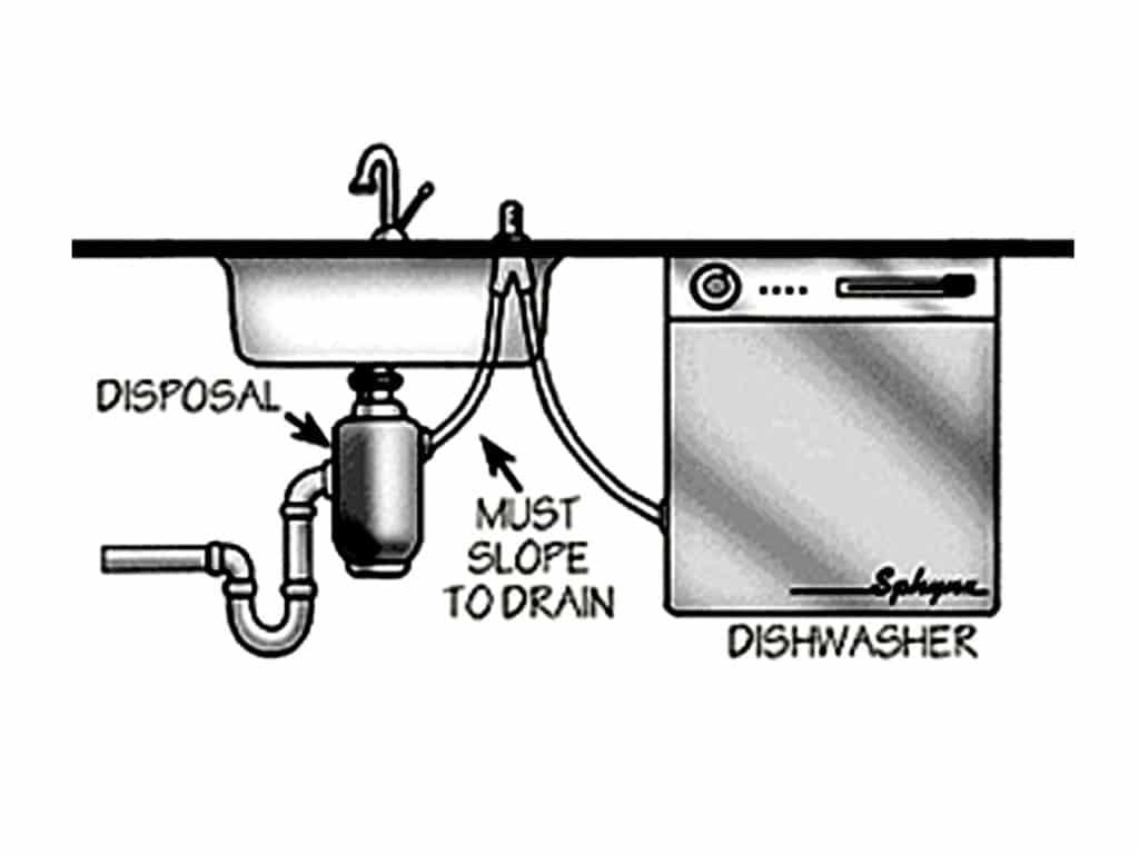 a clogged dishwasher drain and drain