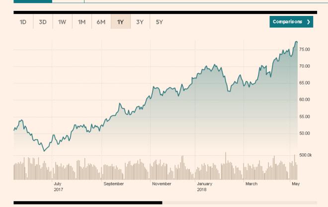 grafiku nafta